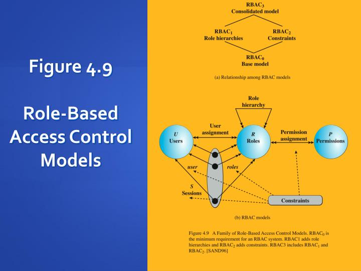 figure 49role based access controlmodels table 4 3 scope rbac models