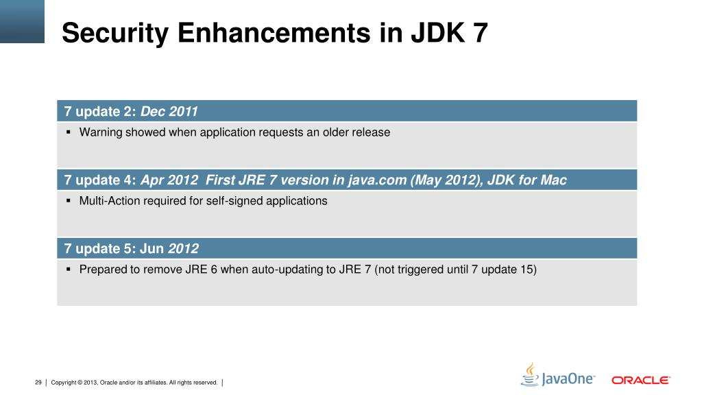 PPT - Java SE and Oracle Java Embedded: What's New and