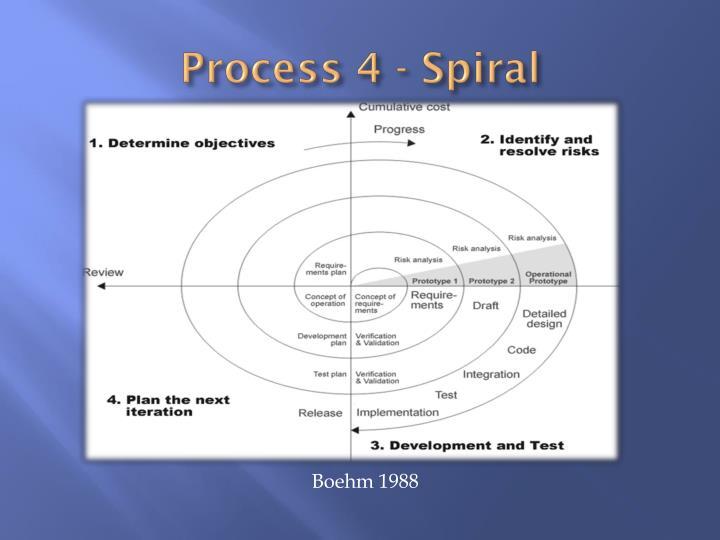 Process 4 - Spiral