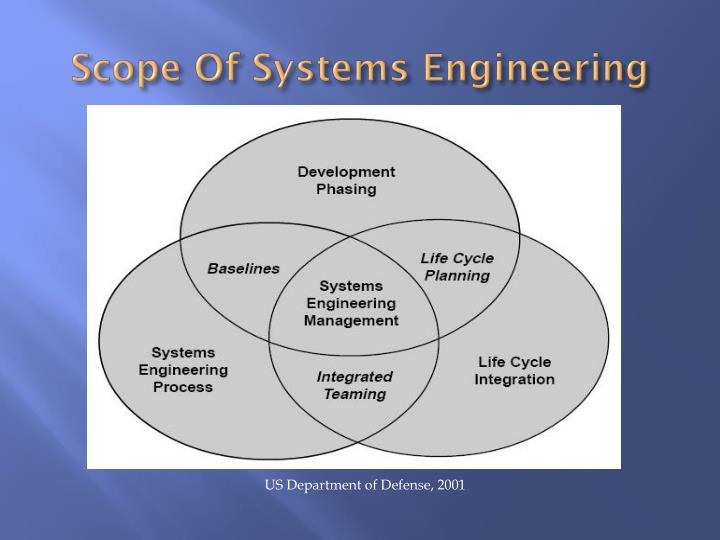 Scope Of Systems Engineering