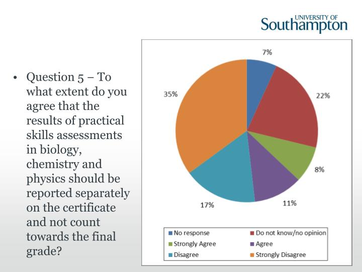 Question 5 − To what extent do you agree that the results of practical skills assessments in biology, chemistry and physics should be reported separately on the certificate and not count towards the final grade?