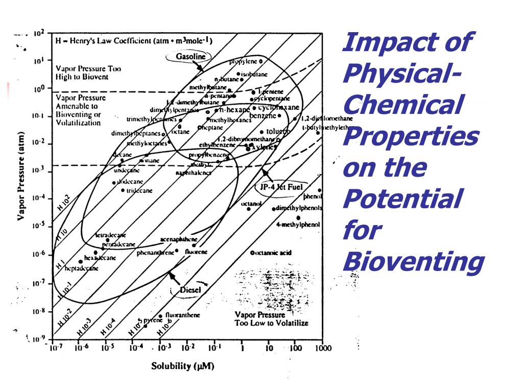 Ppt Permeable Reactive Barriers Powerpoint Presentation
