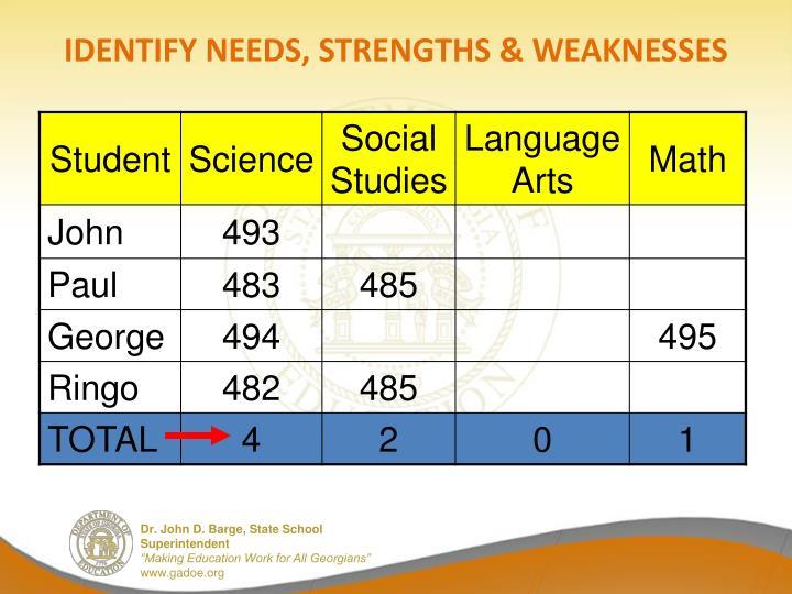 IDENTIFY NEEDS, STRENGTHS & WEAKNESSES