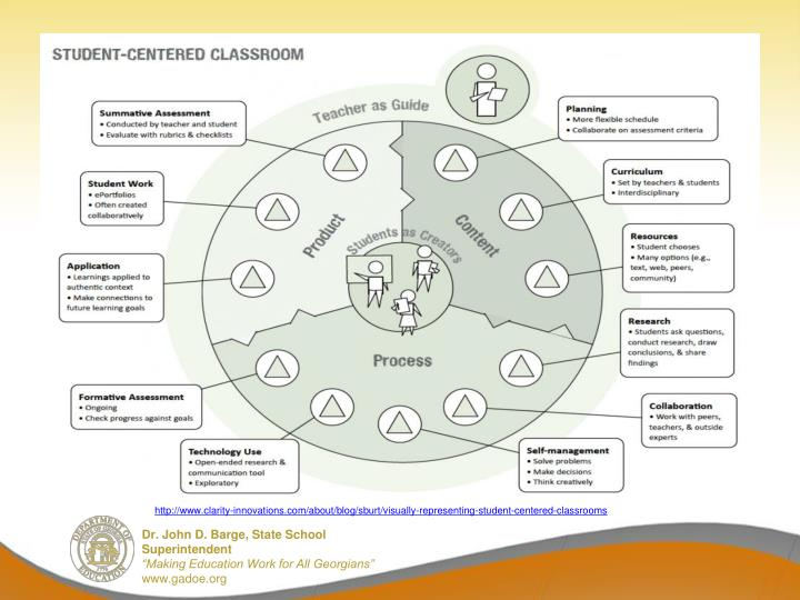 http://www.clarity-innovations.com/about/blog/sburt/visually-representing-student-centered-classrooms