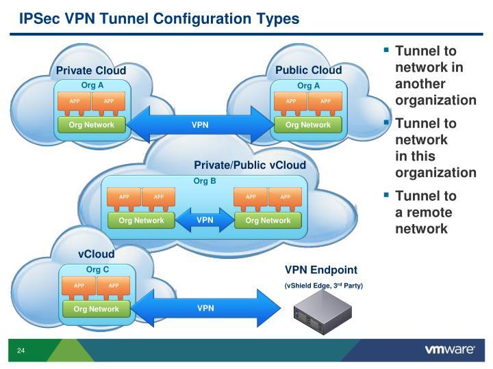 IPSec VPN Tunnel Configuration Types