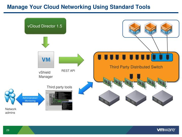 Manage Your Cloud Networking Using Standard Tools