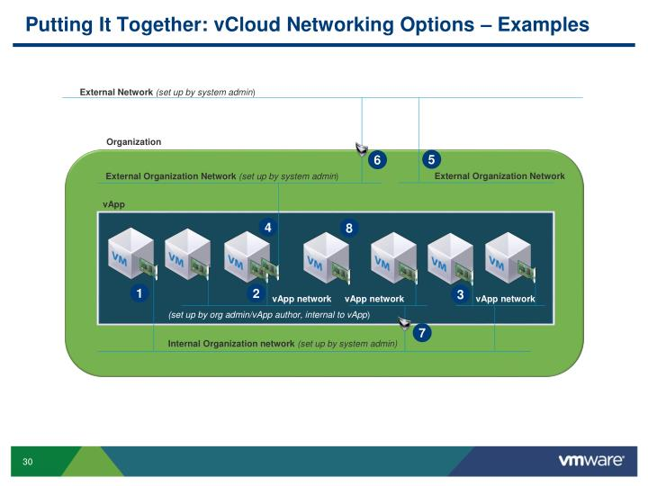 Putting It Together: vCloud Networking Options – Examples