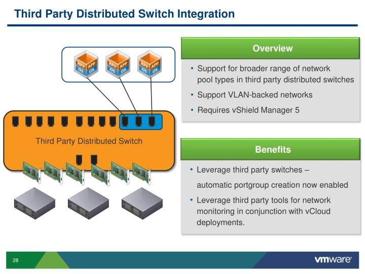 Third Party Distributed Switch Integration