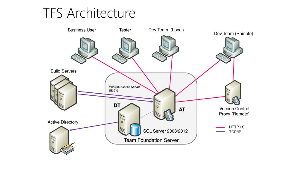 PPT - Team Foundation Server Overview PowerPoint