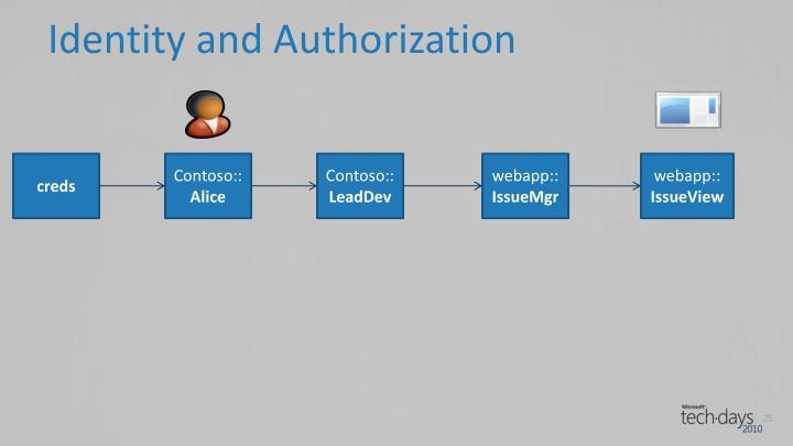 Identity and Authorization