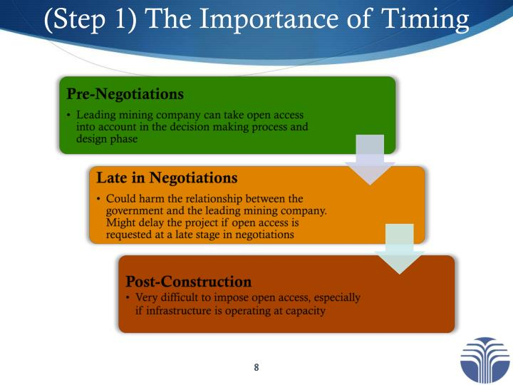 (Step 1) The Importance of Timing