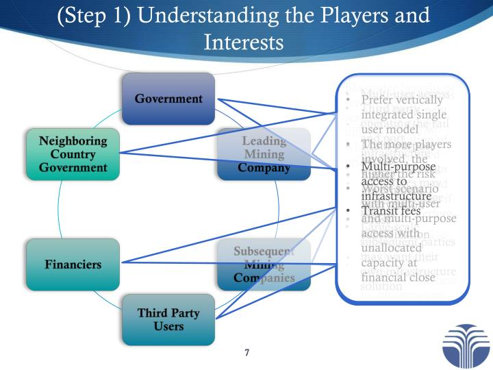 (Step 1) Understanding the Players and Interests