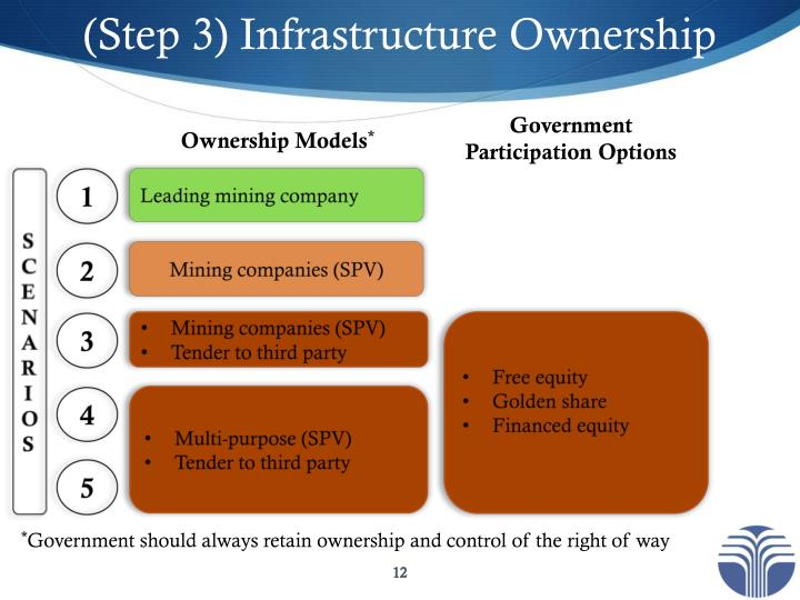 (Step 3) Infrastructure Ownership