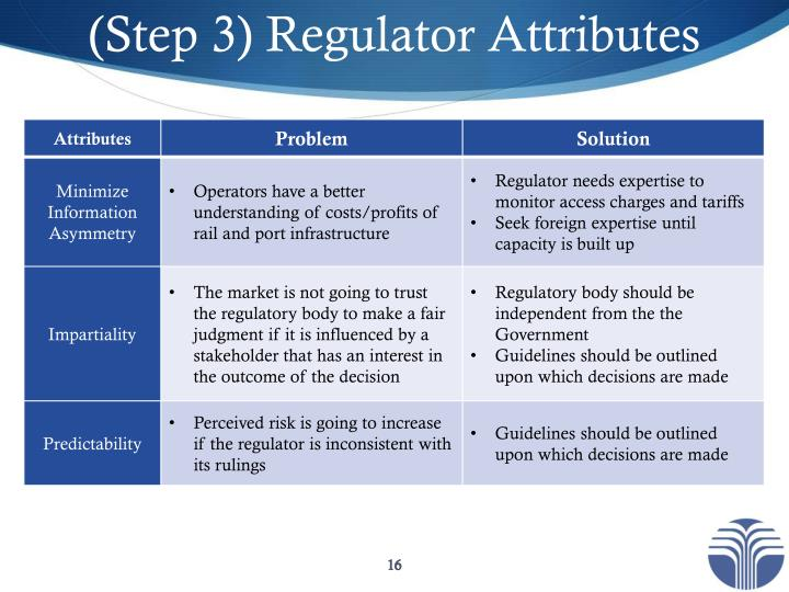 (Step 3) Regulator Attributes