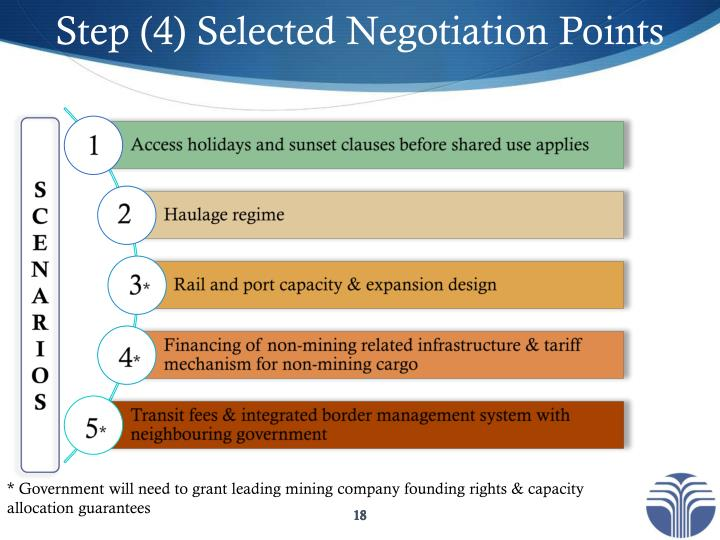 Step (4) Selected Negotiation Points