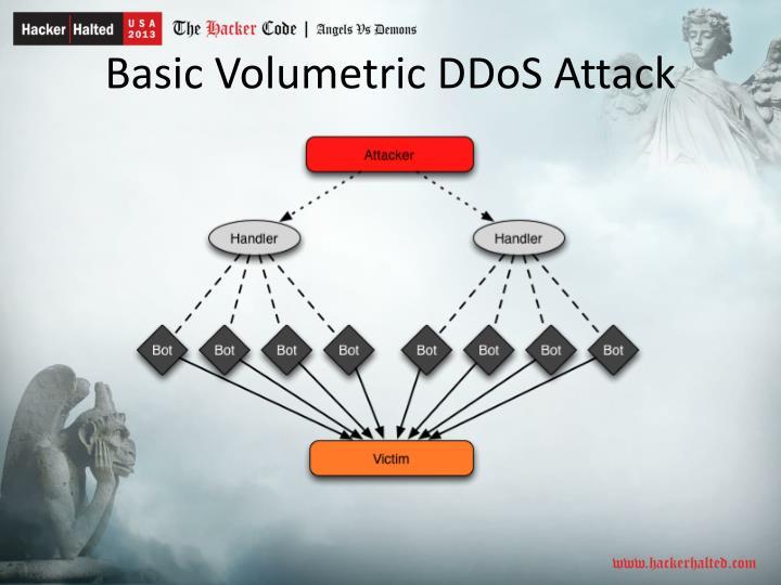 Basic Volumetric DDoS Attack