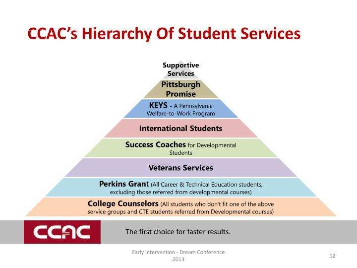 CCAC's