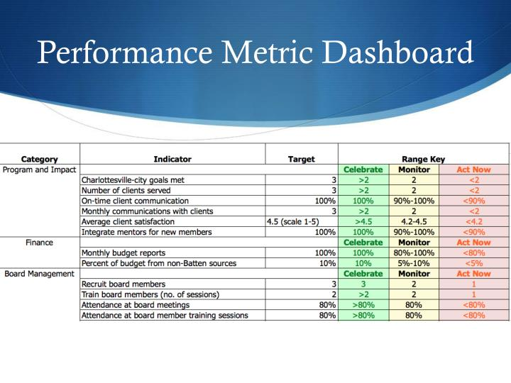 what performance metrics do riordan s functional department monitor First, are your metrics the right ones once you've been tracking them for a while you'll know whether they are telling you the data that you can automate much of the process of monitoring project performance by setting up your metrics in your project management.