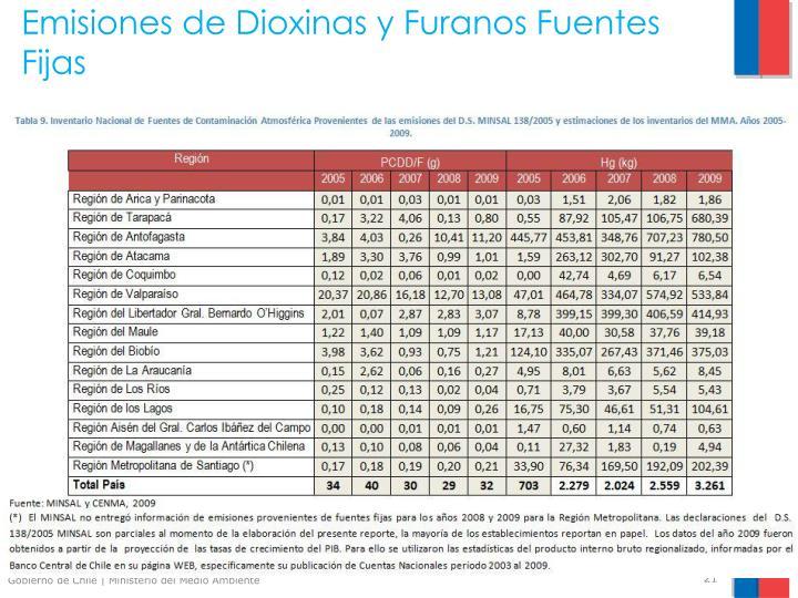 Emisiones de Dioxinas y Furanos Fuentes Fijas