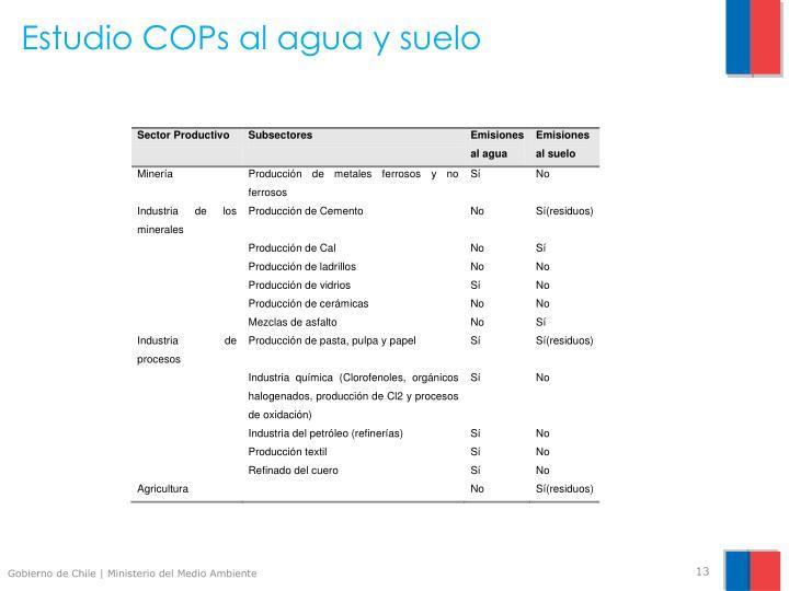Estudio COPs al agua y suelo