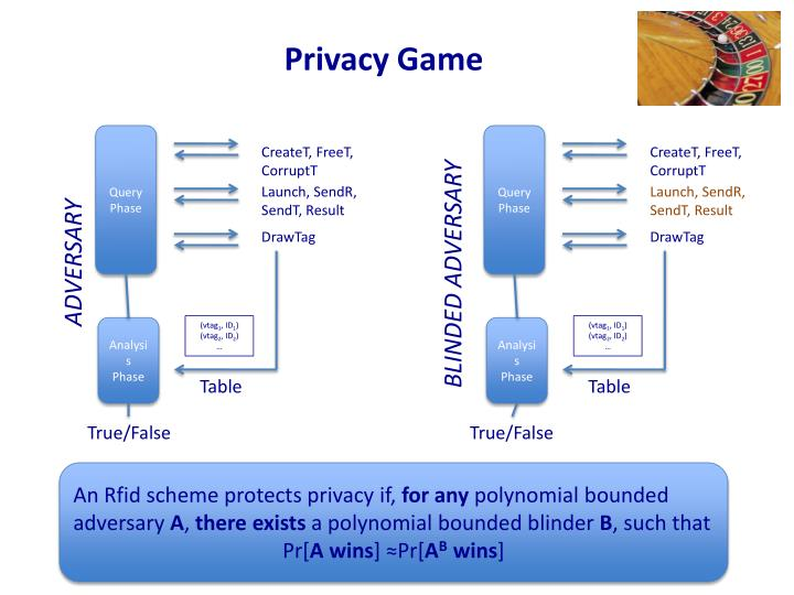 Privacy Game