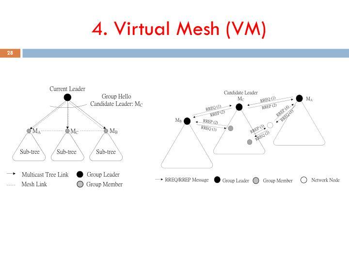 4. Virtual Mesh (VM)