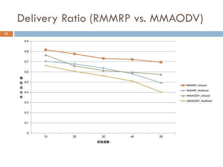 Delivery Ratio (RMMRP vs. MMAODV)