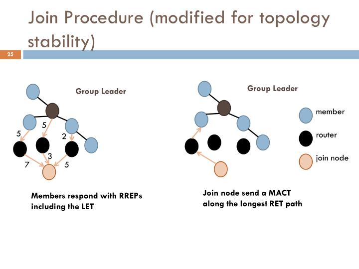 Join Procedure (modified for topology stability)