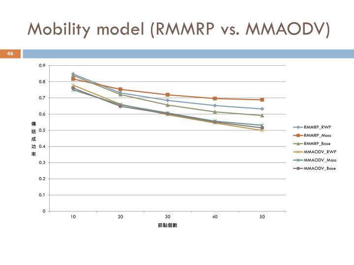 Mobility model (RMMRP vs. MMAODV)