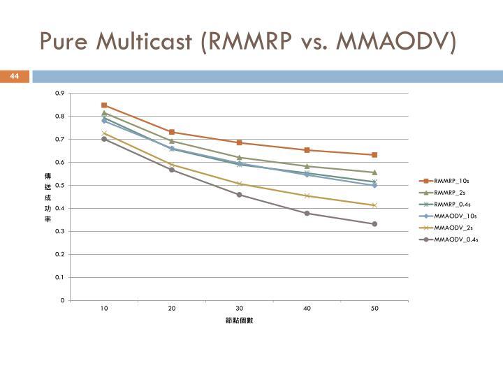 Pure Multicast (RMMRP vs. MMAODV)