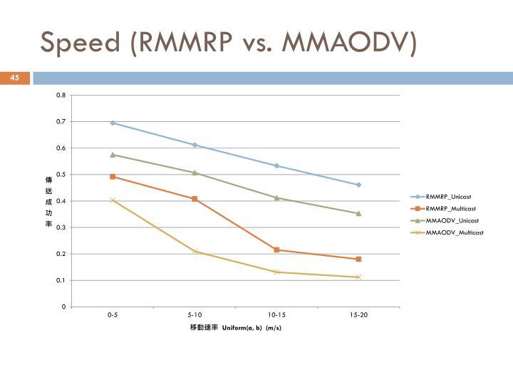 Speed (RMMRP vs. MMAODV)
