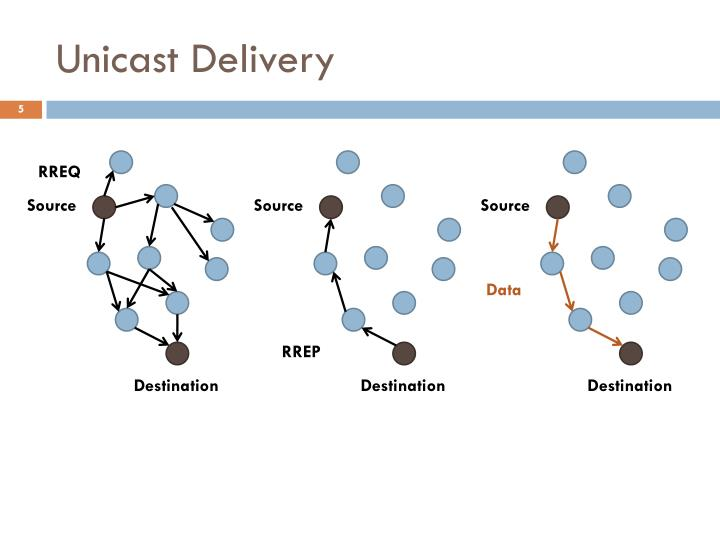 Unicast Delivery
