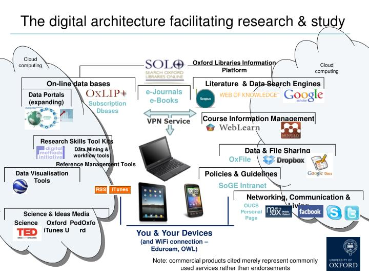The digital architecture facilitating research study