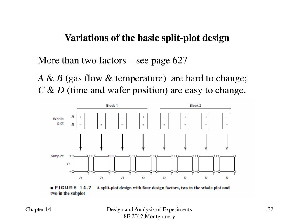 PPT - Design of Engineering Experiments – Nested and Split-Plot