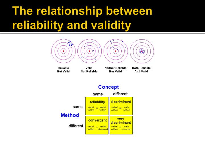 The relationship between reliability and validity
