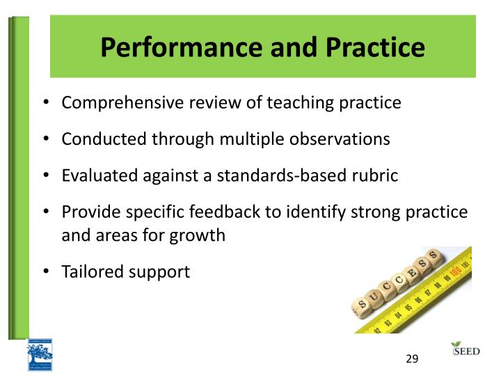 Performance and Practice