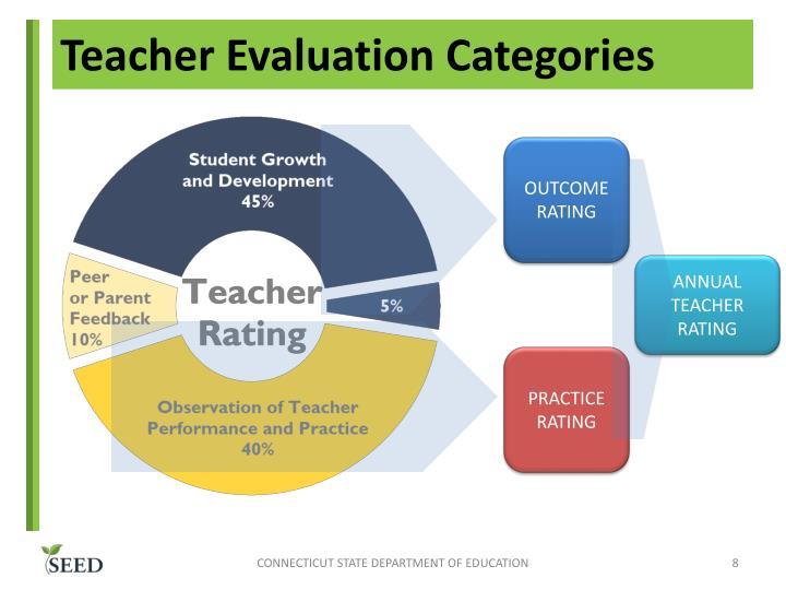 Teacher Evaluation Categories