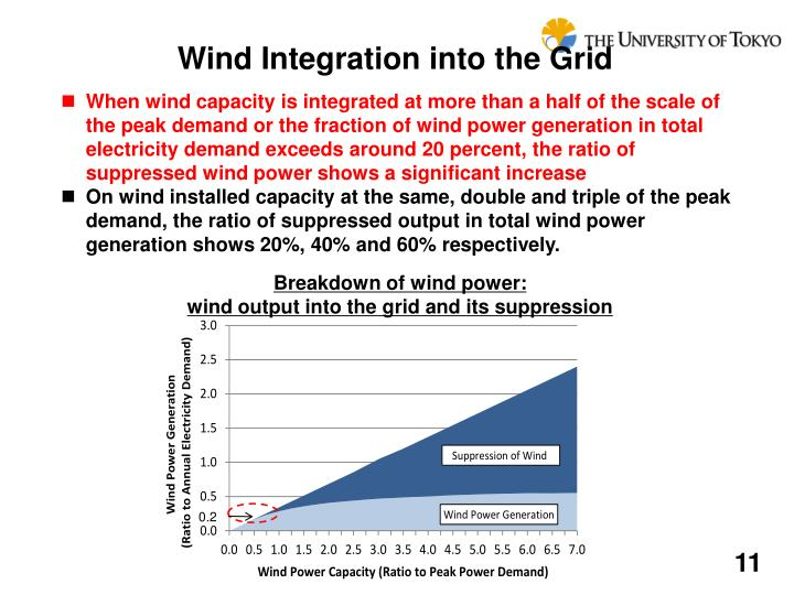 Wind Integration into the Grid