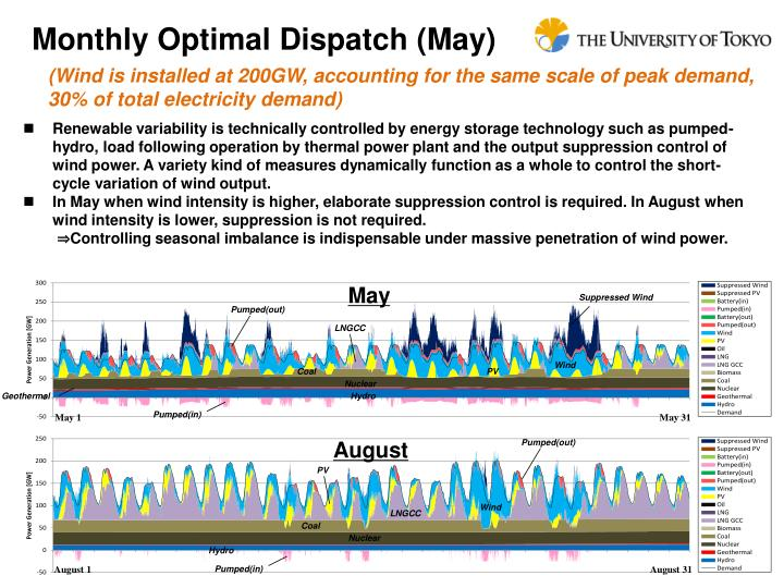 Monthly Optimal Dispatch (May)