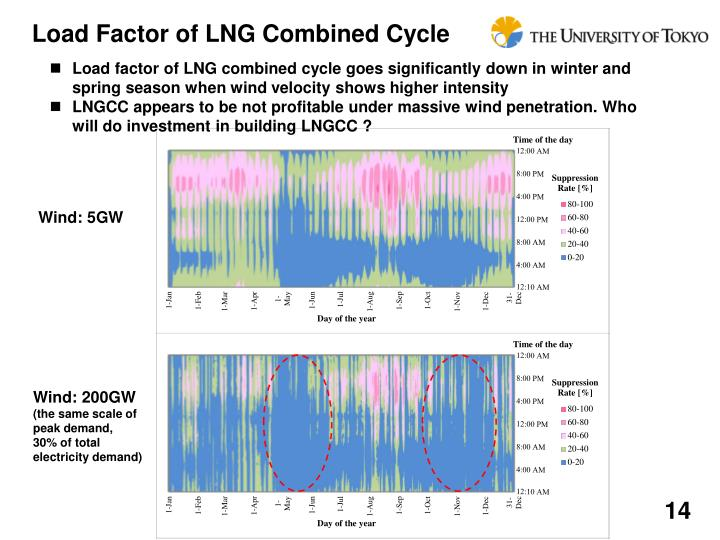 Load Factor of LNG Combined Cycle