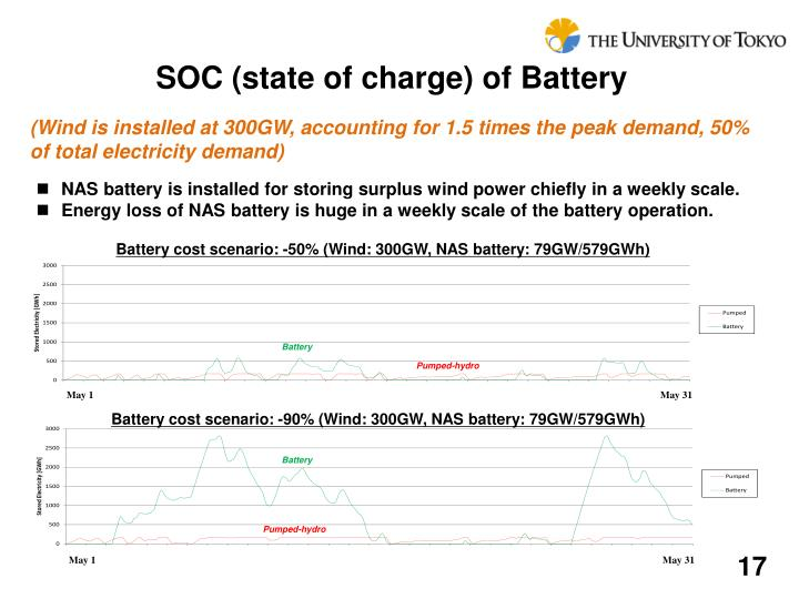 SOC (state of charge) of Battery
