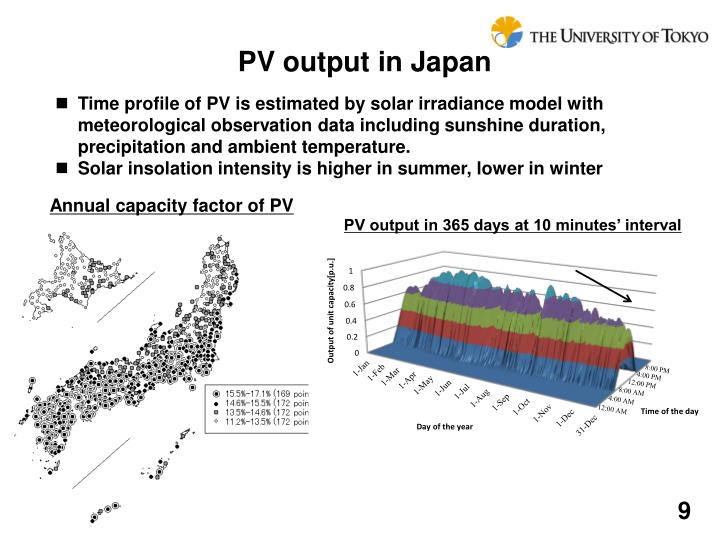 PV output in Japan