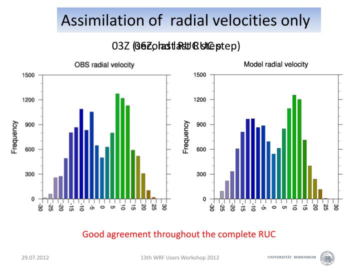 Assimilation of  radial velocities only