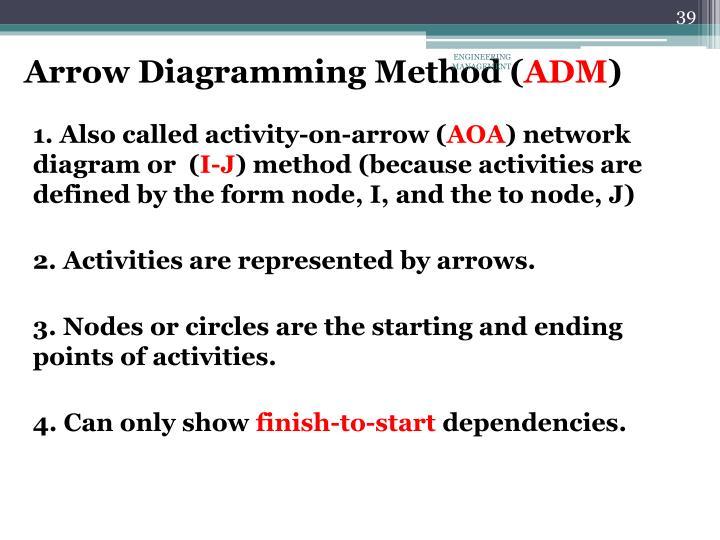 Arrow Diagramming Method (