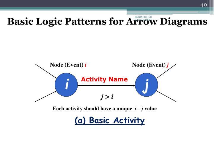 Basic Logic Patterns for Arrow Diagrams