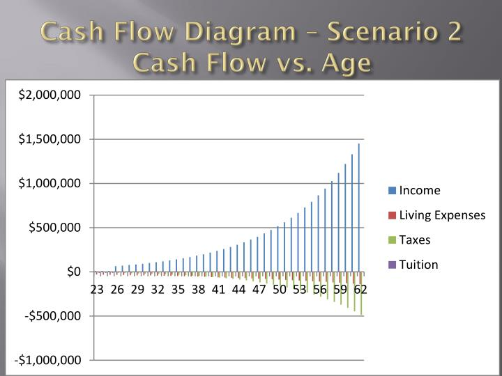 Cash Flow Diagram – Scenario