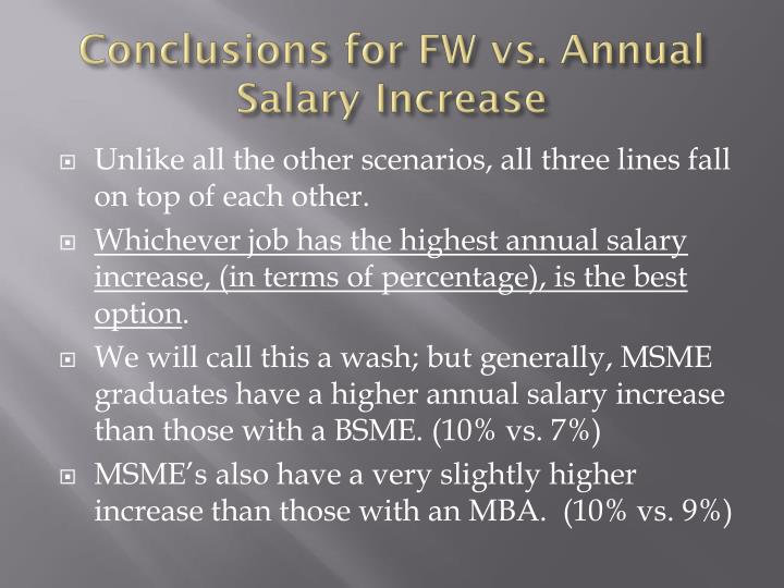 Conclusions for FW vs. Annual Salary Increase