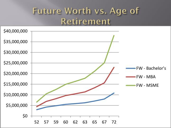 Future Worth vs. Age of Retirement