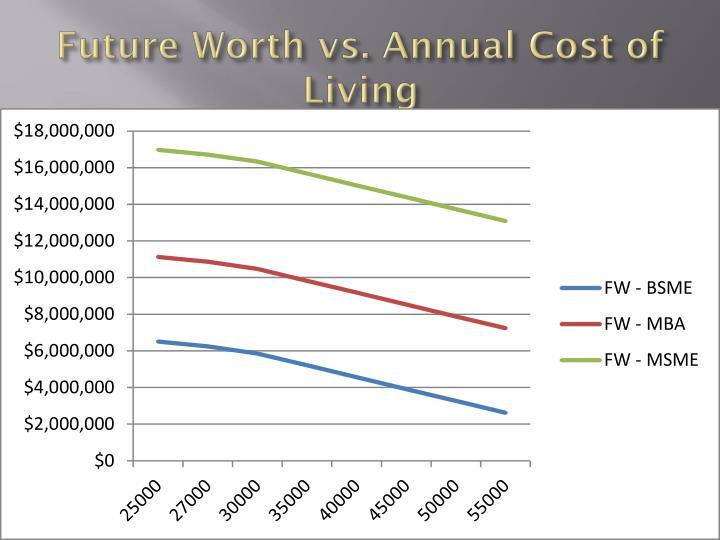 Future Worth vs. Annual Cost of Living