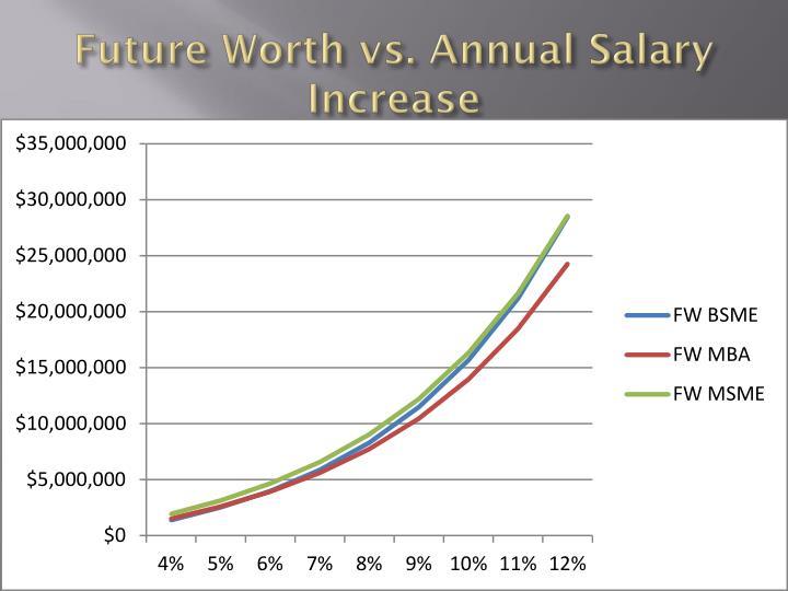 Future Worth vs. Annual Salary Increase